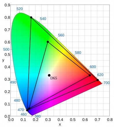 CIE 1931 chromaticity diagram showing the Rec. 2020 (UHDTV) color space in the triangle and the location of the primary colors. Rec. 2020 uses Illuminant D65 for the white point.