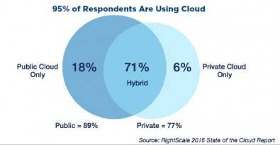 Figure 2. The use of hybrid cloud environments has grown to 71 percent. Measured overall, 95 percent of respondents are now using cloud up from 93 percent in 2015. Click to enlarge. Source: RightScale State of the Cloud Report.