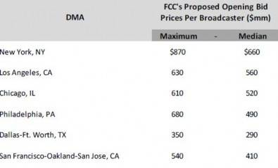 Figure 1. FCC's predicted full-power station values for some DMAs.