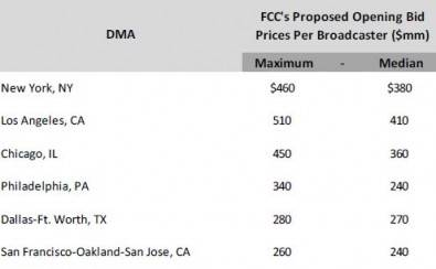 Figure 2. FCC predicted station values for Class A stations in six of the top 10 DMAs.