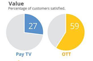 Figure 2. The FocusVision research says that more than twice as many OTT viewers were satisfied with their TV service as were pay-TV customers. Image FocusVision.
