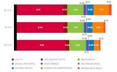 Average time spent with device per adult 18+ per day. Click to enlarge. Source: Nielsen