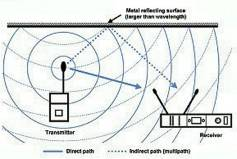 A diversity antenna system will improve wireless microphone performance. The antennas should be spaced apart by at least one-quarter of a wavelength (about five inches at 600 MHz). Click to enlarge.