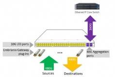 Figure 10: I/O versus aggregation bandwidth capacity. Click to enlarge.