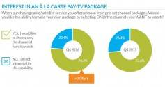 Viewers will trade fewer channels for a lower price. This model does not fit well with traditional pay TV models. Click to enlarge. Source TiVo