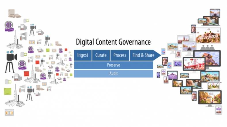 Learn more about a Digital Content Governance (DCG) platform.