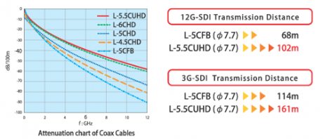 The accelerating movement to 4K UHD image capture and distribution calls for a reliable cable to transport these high rez images.