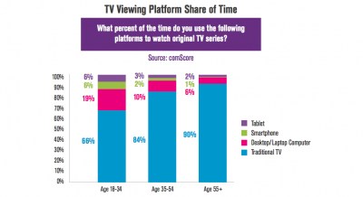Older viewers are more likely to rely on TV sets for viewing. But, as younger audiences age, will they continue clinging to their mobiles?