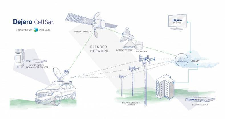 Dejero Cellsat workflow.