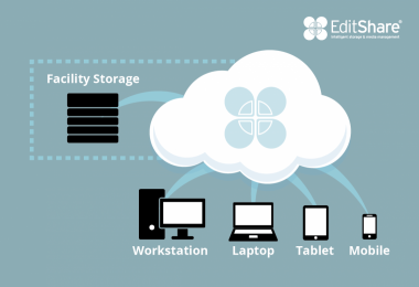 The most significant aspect the cloud offers is flexibility.