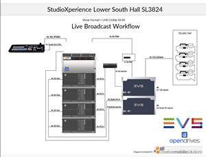 Workflow Architecture Design of Live Broadcast Demonstration for NAB 2019