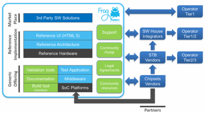 Wyplay developed Frog as an open source software package for pay TV operators.