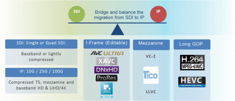 While SMPTE 2022 is an effective bridge between the worlds of SDI and IP, the SDI/IP tipping point may be different for each facility.
