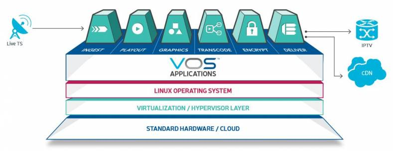 The Harmonic VOS Cloud, enabling a comprehensive cloud-native ecosystem for channel origination, will be enhanced by Zixi technology.
