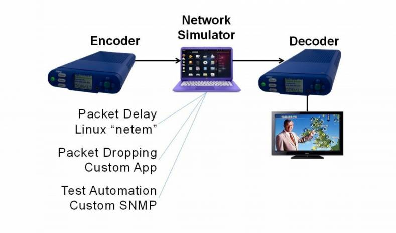 Testing and measurements were performed using a real-time encoder transmitting A/V content, a network simulator, and a real-time decoder.