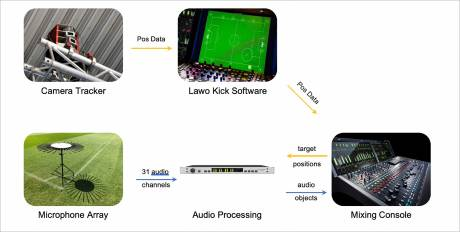 How it fits in - a live broadcast workflow example for the AMBEO Sports Microphone Array, incorporating Lawo's Kick software.