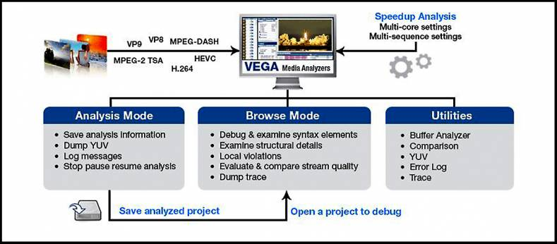 Interra Systems' VEGA media analysis solution is a powerful tool for standards compliance, debugging, and stream interoperability.