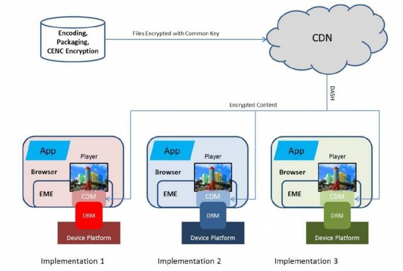 Strategies for Secure OTT Video in a Multiscreen World - The