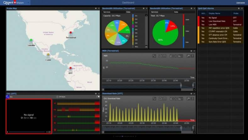 Multidimensional Vision Dashboards provide user-customizable screens with bandwidth pie charts.