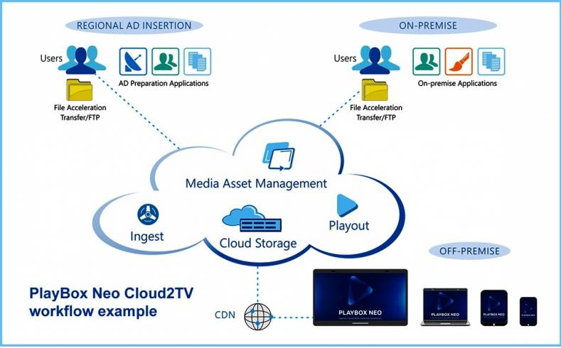 Cloud2TV workflow can turn a public or private cloud into a channel hub.