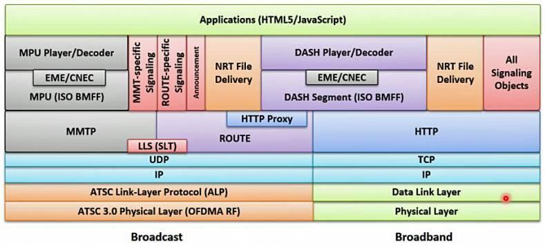 ATSC 3 0 Details Explained, Part 4 - The Broadcast Bridge