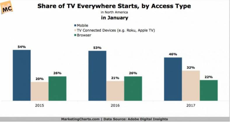 Streaming TV takes an increasing market share. Source: MarketingCharts