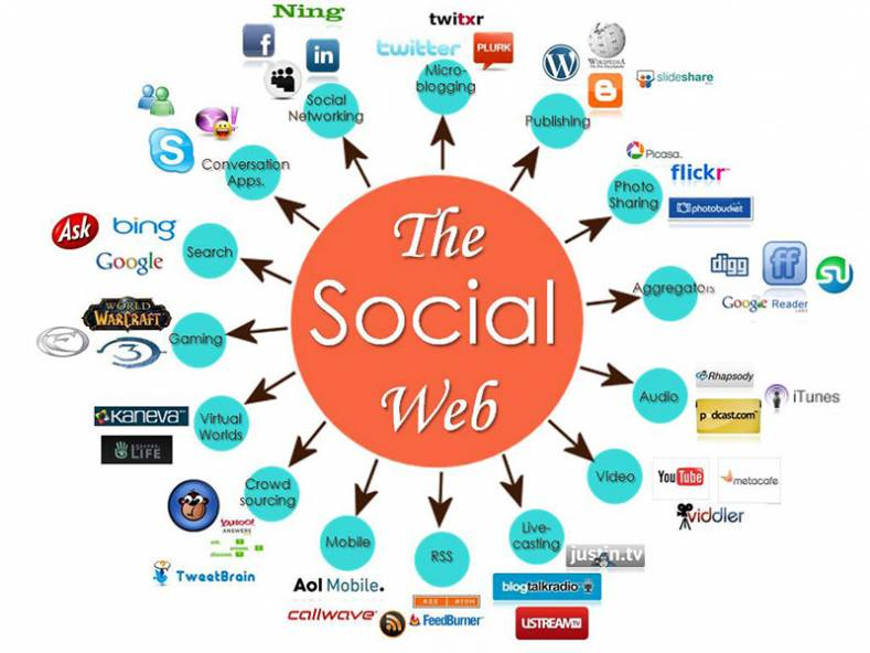 In Today's Audio and Video Marketplace, Social Media is