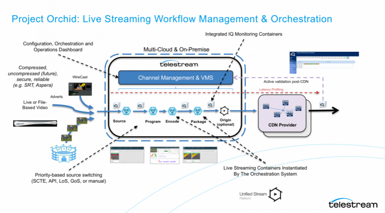 Live streaming workflow management and orchestration schema.