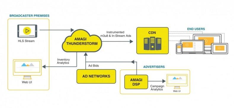 Figure 1: A server-side ad insertion workflow depicting Amagi THUNDERSTORM Platform