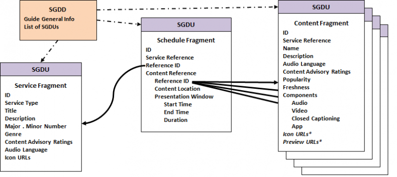 Figure 3.  ATSC 3.0 Announcement Structure