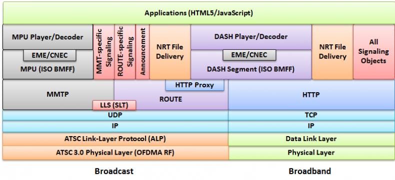 Figure 2. ATSC 3.0 Protocol Stack