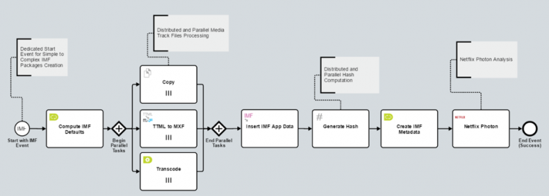 Figure 6 - A BPM engine with a graphical design interface allows triggers such as a file being ingested or a QC task being completed to start one or more pre-designed workflows where the IMF Supply Chain's business rules control the overall flow.