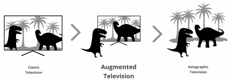 Augmented Television is a state where the watching experience is enhanced by augmented reality experiences in a way where the glass separation between the content and viewer is removed.
