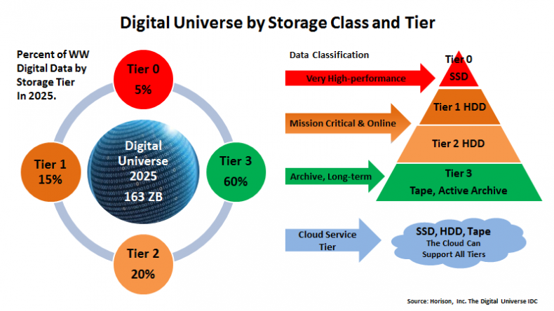 Figure 1. Predictions are that by 2025 60%, of data will be stored on tape.
