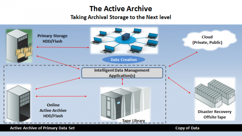 Figure 3 illustrates the key components of an active archive.