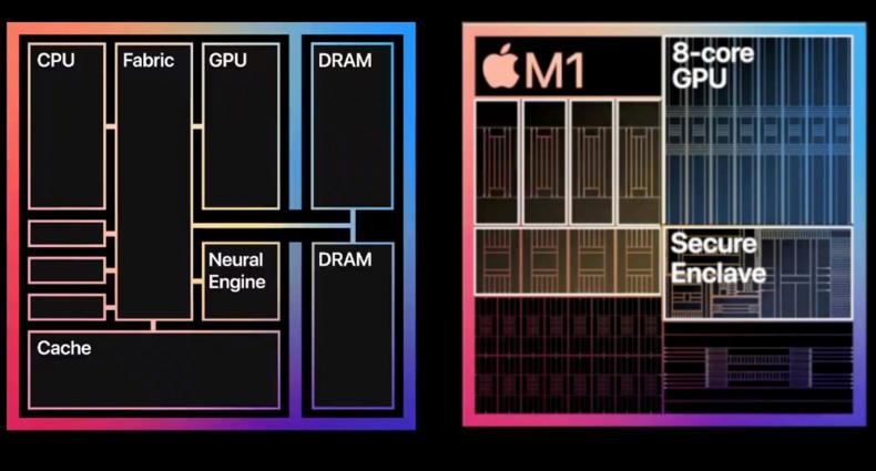 Figure 5: M1 architecture.<br />Figure 6: M1 secure enclave.