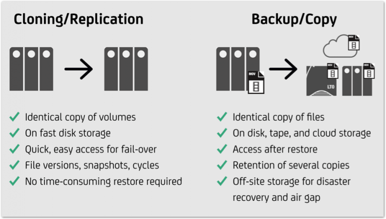 This chart explains some key differences between cloning/replication and backup.