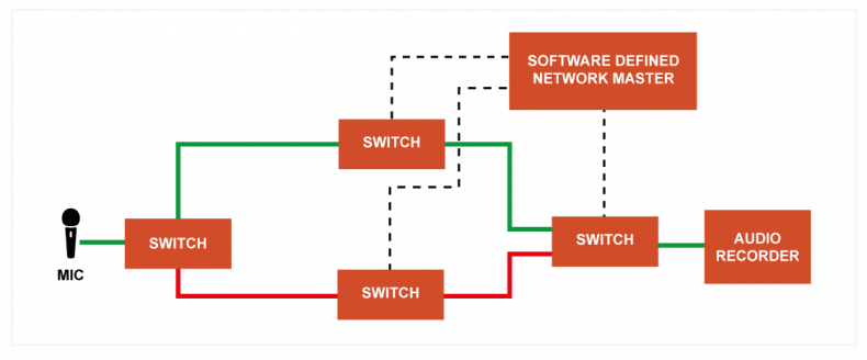 Intelligent systems use efficient SDN's to route IP packets so we don't have to rely on switcher protocols.