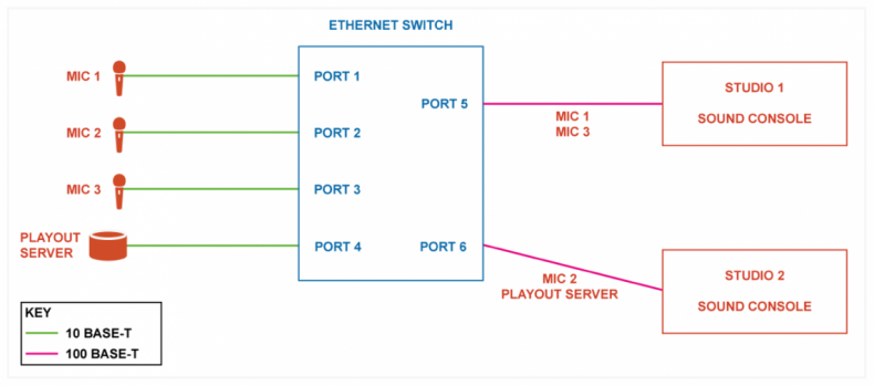 Diagram 1 – An Ethernet switch transfers frames to ports that are destined for a specific device.