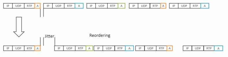 Diagram 3 – The top diagram shows a constant evenly spaced string of IP packets sent from a host device such as a microphone, the bottom diagram shows the packets with variable delay and re-ordering after traversing through switches and routers in a LAN or WAN.