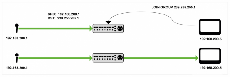 Diagram 1 – IGMP-snooping runs on the switch to determine which specific ports to move the layer-2 Ethernet packets to. This avoids network flooding.