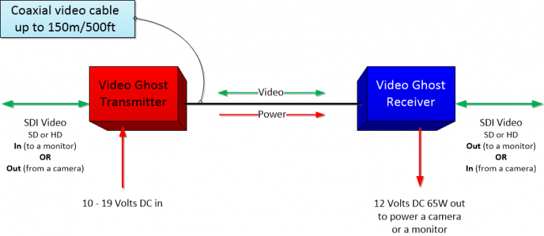 Video Ghost typical application block diagram.