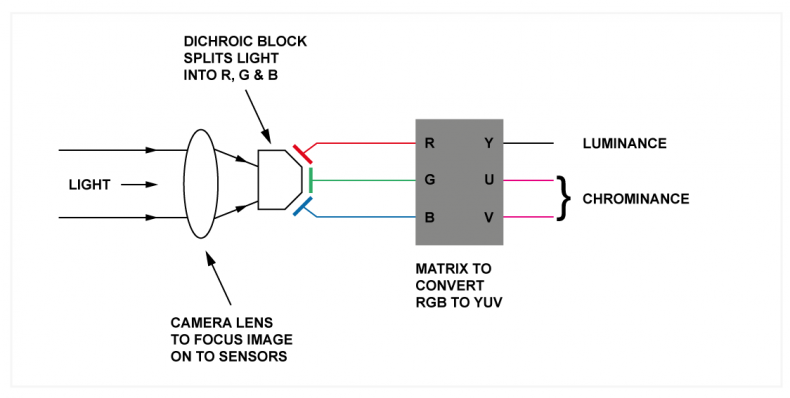 Diagram 2 – a camera filters light into red, green, and blue to enable color sensitive sensors to convert the light into electrical signals for analog to digital conversion and processing.