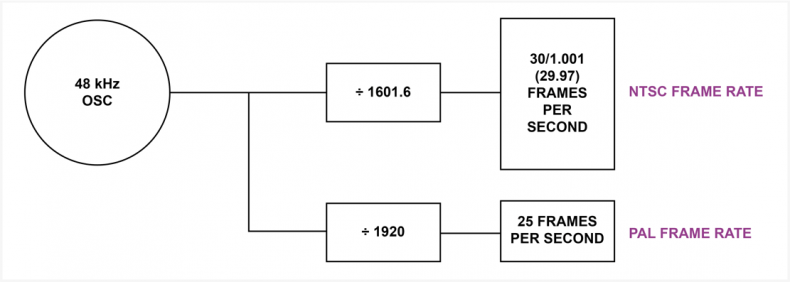 Diagram 3 – 48KHz sample rate was chosen for professional audio as it can be synchronized to both NTSC and PAL frame rates. NTSC is in phase every five frames and PAL every frame.