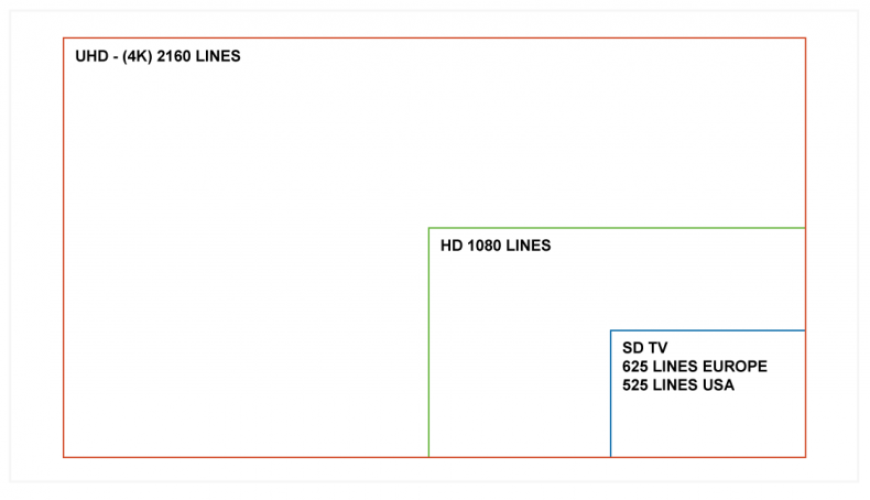 Diagram 2.  More lines increase the size of the television screen for the same viewing distance. To see the increased resolution of a UHD screen, viewers usually have to get closer to the screen, which means you will have to turn the brightness down.