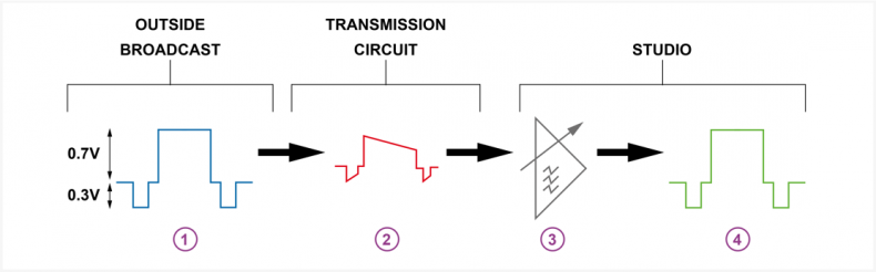 """Diagram 1 – the signal at """"1"""" is the original, it then travels a long distance and at """"2"""" has suffered attenuation and frequency loss. """"3"""" is an equalizing amplifier that boosts the signal to """"4"""", to be the same as the original."""