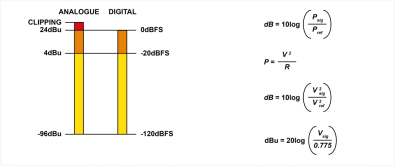 Diagram 2 – the bars on the left show the relationship between the analogue measurement on the far left and the full-scale digital measurement next to it. The equations on the right show the conversion between power and voltage measurements for dB's using logarithms.