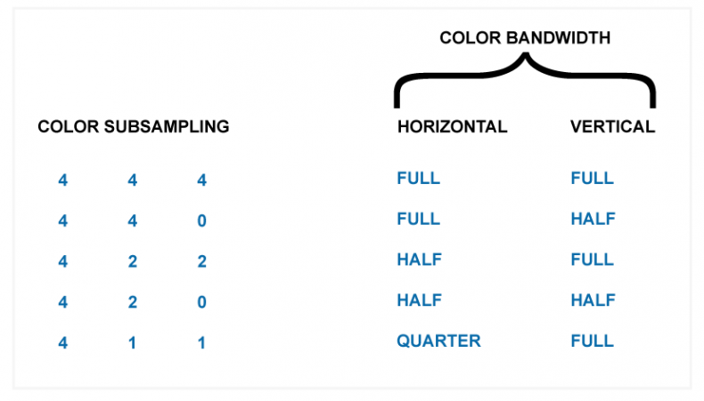 Diagram 1 – Table showing horizontal and vertical bandwidths of different color subsampling.
