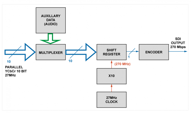 Diagram 2 – Block diagram of an SDI encoder.
