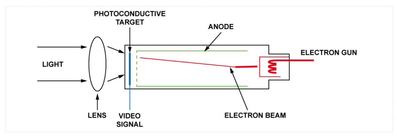 Diagram 1 – Basic elements of a single color or black-and-white camera tube.